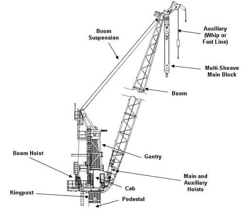 hoisting and rigging safety manual pdf